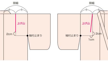 肩上げ (かたあげ) - Japanese-English Dictionary - JapaneseClass.jp